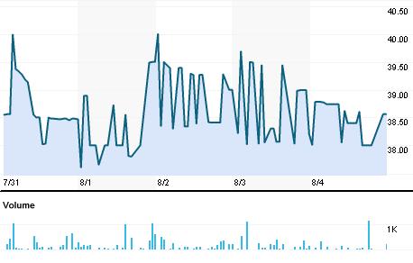 Chart for RITI.BO