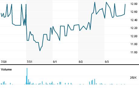 Chart for RKH.L