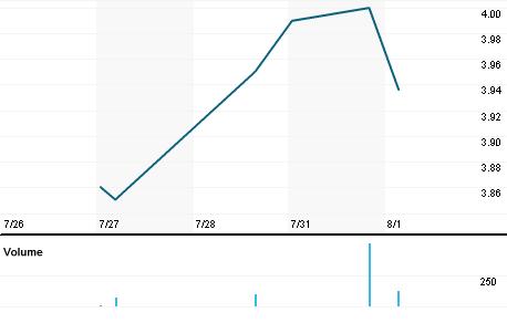 Chart for RKUNF.PK