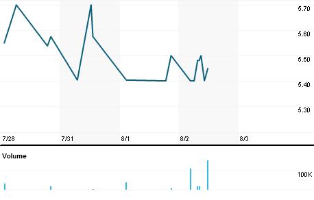 Chart for RLDR.L
