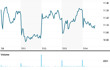 Chart for RLJ.N