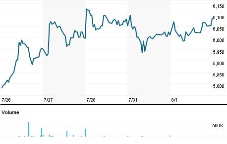 Chart for RLOJ.J