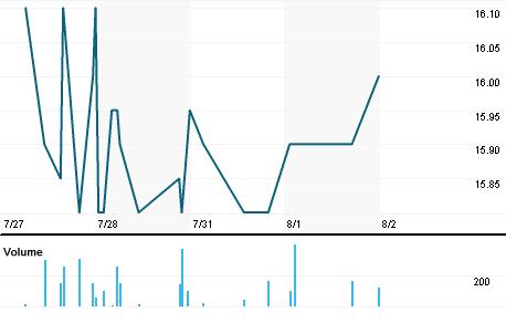 Chart for RLRT.BR