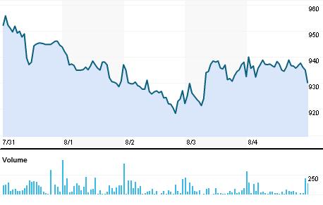 Chart for RLXO.BO