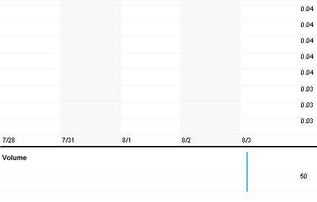 Chart for RMDM.PK