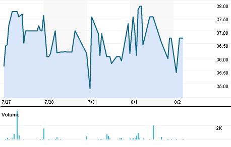 Chart for RMHI.BO
