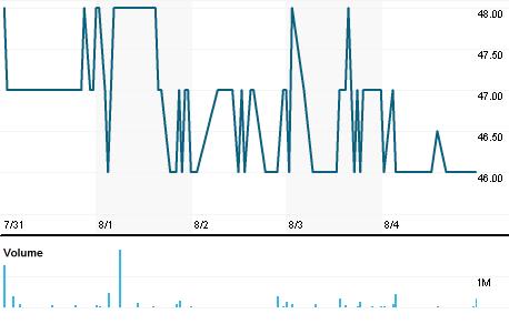 Chart for RMHJ.J