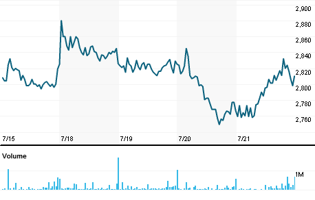 Chart for RMIJ.J