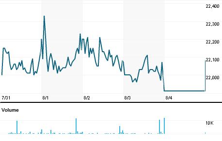 Chart for RMLI.TA