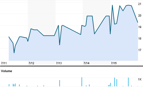 Chart for RMMI.BO