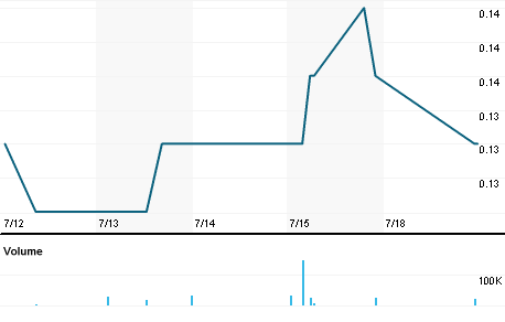 Chart for RMP.AX