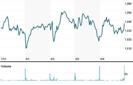 Chart for ROCKb.CO