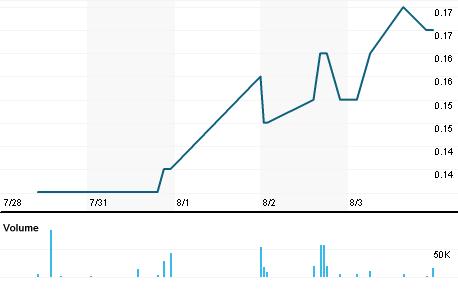 Chart for RPX.V