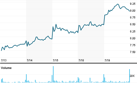Chart for RRGB.OQ