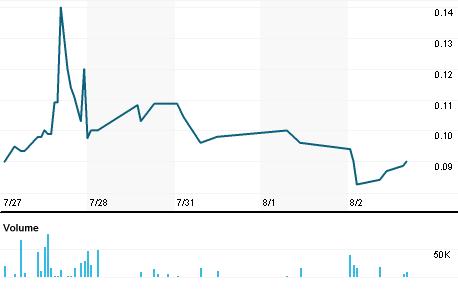 Chart for RSCF.PK