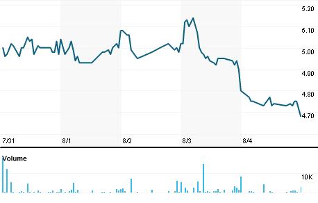 Chart for RSID3.SA