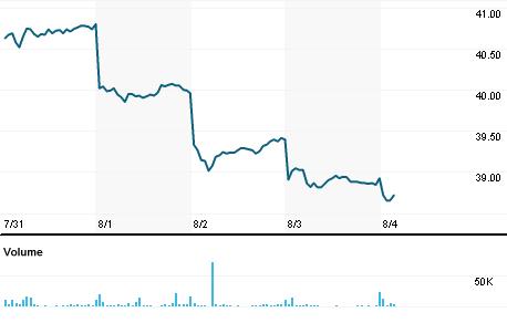 Chart for RTOKY.PK