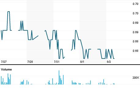 Chart for RTON.KL