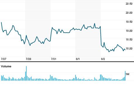 Sunrun Inc Stock Quote Sunrun Inc Company Overview Reuters India