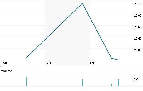 Chart for RUSMF.PK