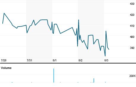 Chart for RWA.L