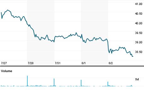 Chart for RWEG.DE