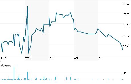 Chart for SABF.MI