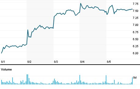 Sabre Corp stock quote, Sabre Corp company overview | Reuters India