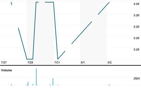 Chart for SACB.KL