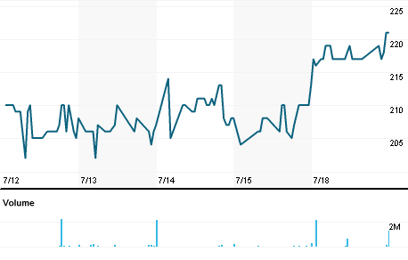 Chart for SACJ.J