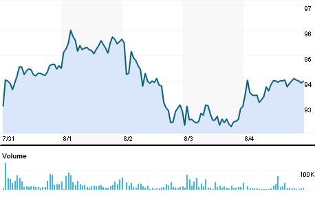 Chart for SAIL.BO