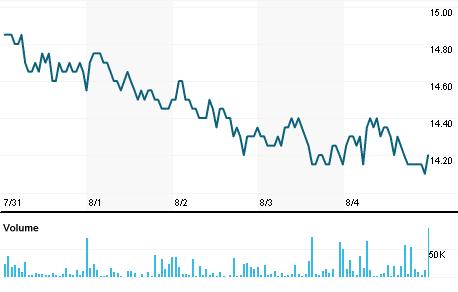 Chart for SAKE.NS