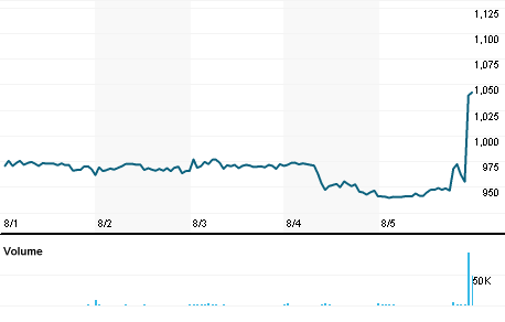 Chart for SAKS.NS