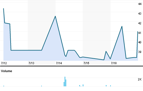 Chart for SALI.BO