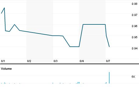 Chart for SALM.OQ