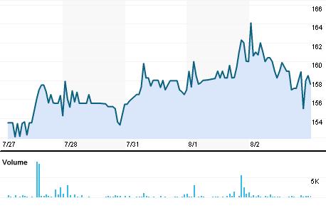 Chart for SAMP.BO