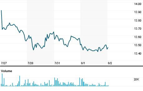 Chart for SANB3.SA