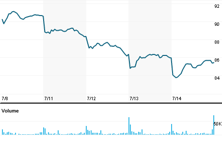 Chart for SAP.N