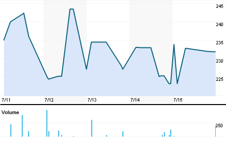 Chart for SAYH.BO