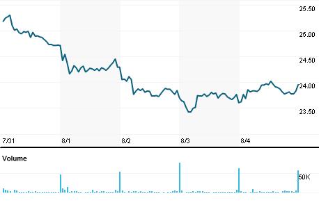 Chart for SBCF.OQ