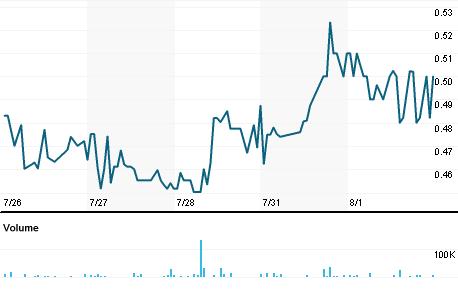 Chart for SBFM.PK