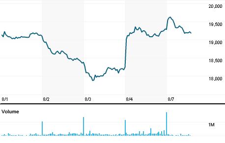 Chart for SBKJ.J