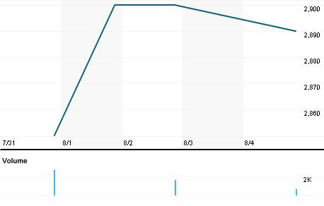 Chart for SBM.CS
