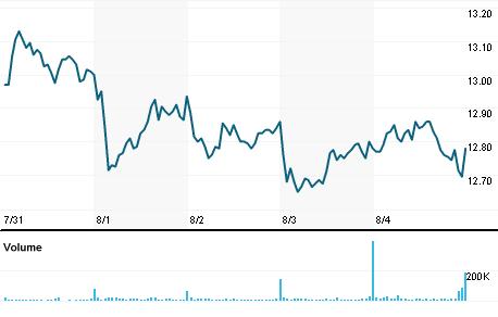 Chart for SBRA.OQ