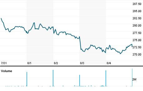 Chart for SBRY.L