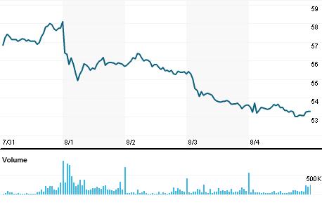 Chart for SBSP3.SA