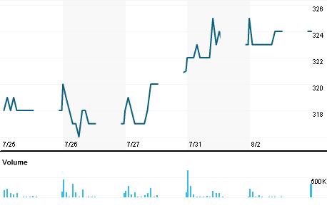 Chart for SCC.BK