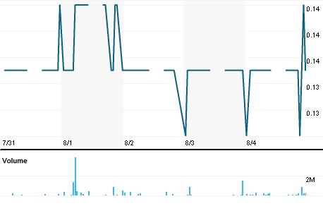Chart for SCPE.KL