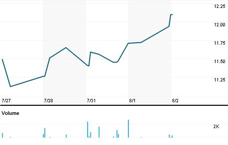Chart for SCX.N