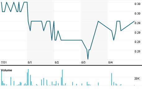 Chart for SCZ.V